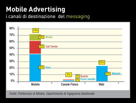 grafico mobile advertising